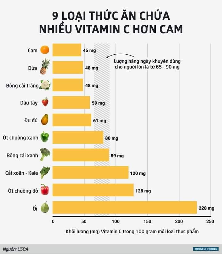 nap qua nhieu vitamin c co gay ra tac dung phu gi khong 1